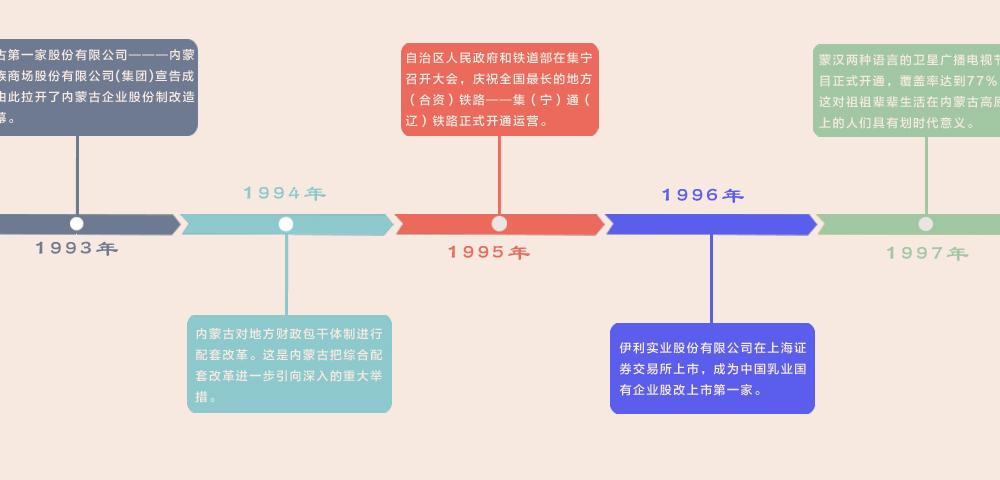 历史沿革(四)