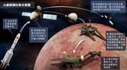 中国火星探测器外形首次公开 2030年可取样返回