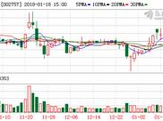 南兴装备股东通盈创投拟减持不超2.07%股份