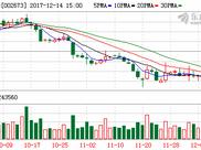 西部证券转让陕西股权交易中心10.83%股权