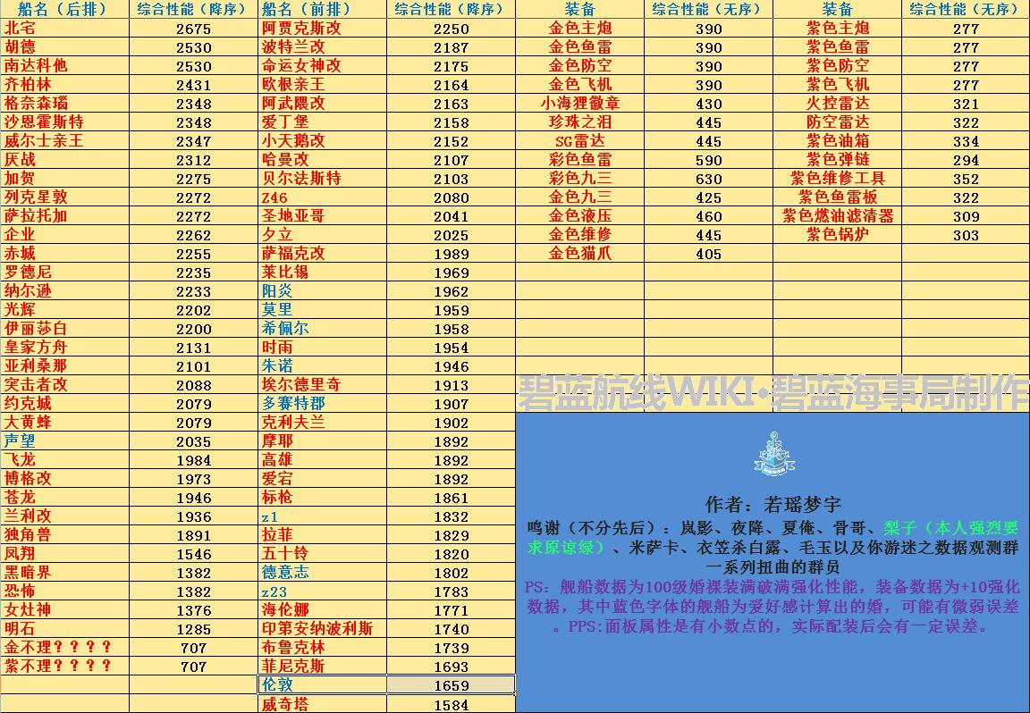 性能综合表.png