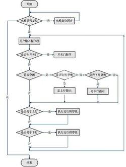 流程程序图与工艺流程图的结构极为相似