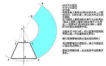 圆台扇形展开图cad工具栏哪里v圆台在的图片