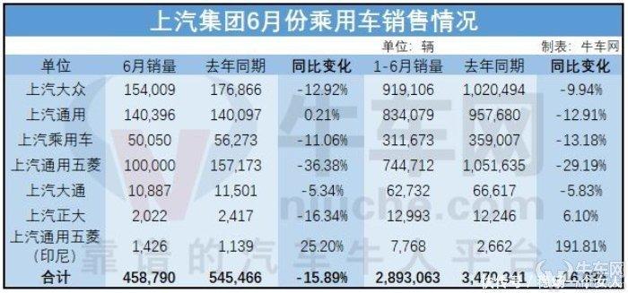 上汽下属在华公司销量全面下滑上半年乘用车销量合计下跌1663