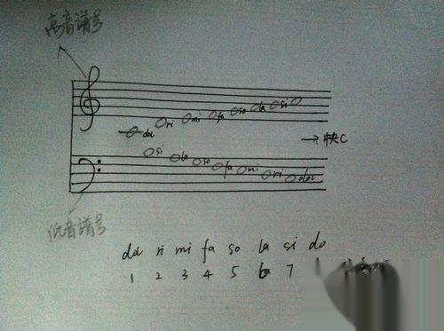 怎样简单的认识钢琴和五线谱