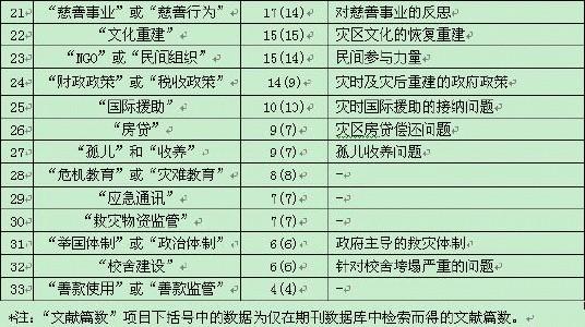 文献综述_360百科
