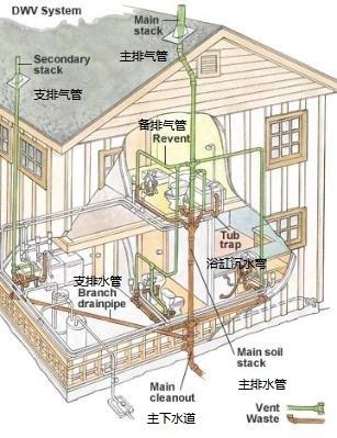 小卫生间排水设计图