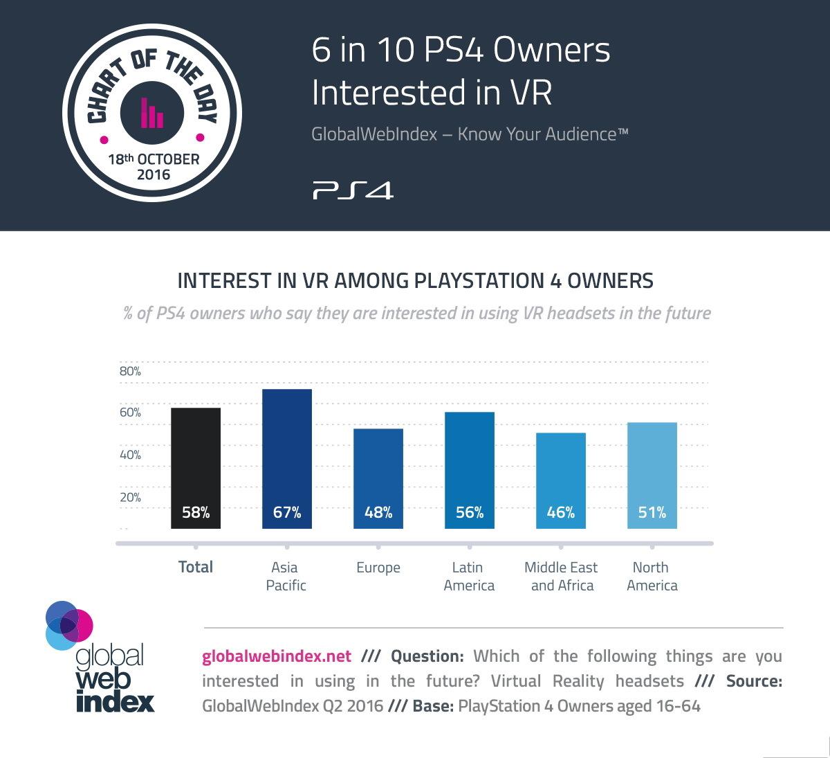 近六成PS4玩家对VR感兴趣