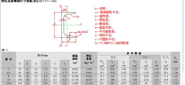 热轧普通槽钢尺寸规格图