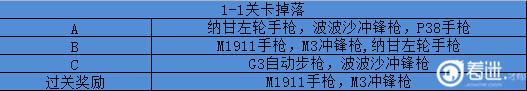 《少女前线》内测版本关卡掉落2.jpg