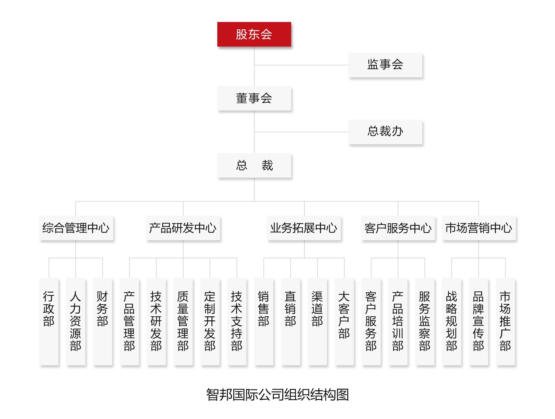 企业管理软件组织结构