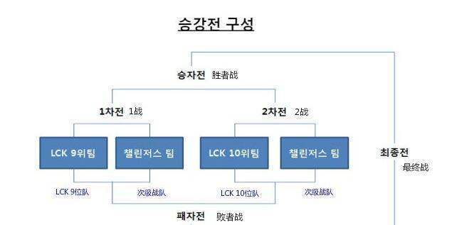LCK保级赛赛程出炉