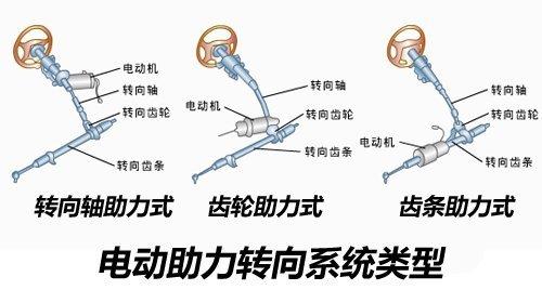 助力转向系统类型