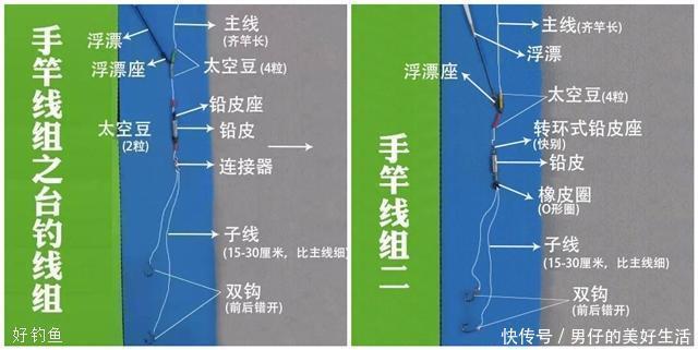钓鱼新手福利:矶钓竿、手竿、海竿线组搭配图