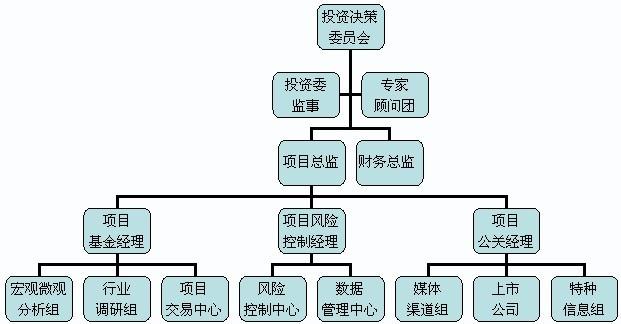 广聚融昌资产管理公司管理结构