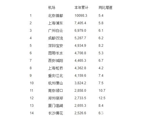 中部崛起老三爆发:武汉前4月旅客吞吐量888万,增速全国大型机场榜首