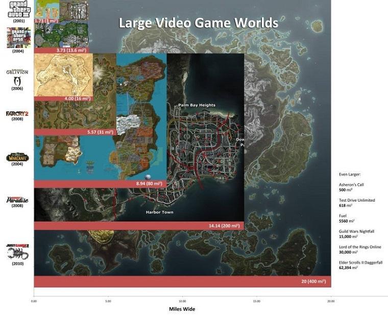 游戏地图大小对比