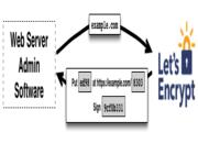 加密技术概览