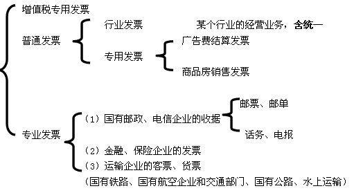 保险的分类结构图