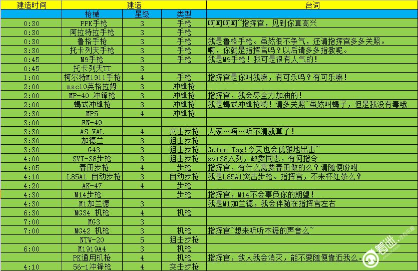 《少女前线》内测大建时间表(持续更新)2.jpg