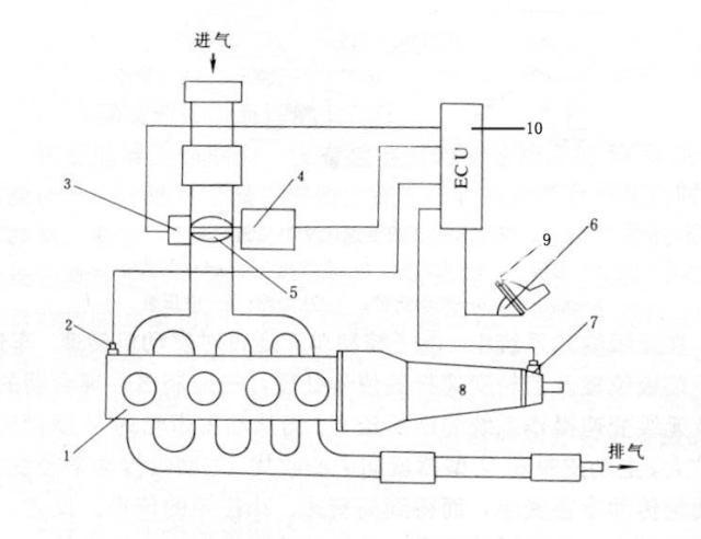 发动机转速传感器(2)信号,车速传感器(7)的信息对节气门的最佳位置