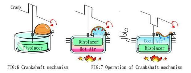斯特林发动机的工作原理是什么?