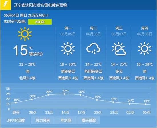沈阳今日阳光明媚最高温28℃部分地区