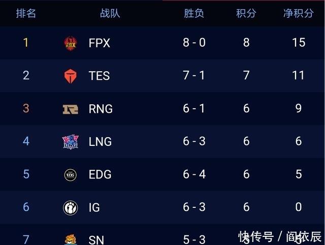 <b>LPL夏季赛第七周IG对阵FPX,the shy吸血鬼又来天神下凡</b>