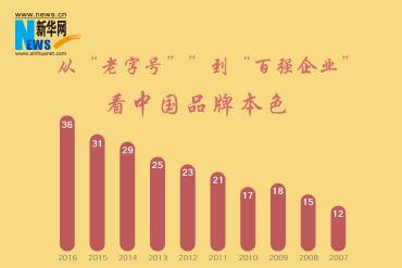 中国品牌的本色