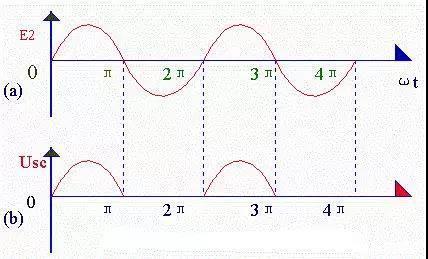 由于二极管d的单向导电性,当u2为正半周期时,理想情况下,rl两端的波形