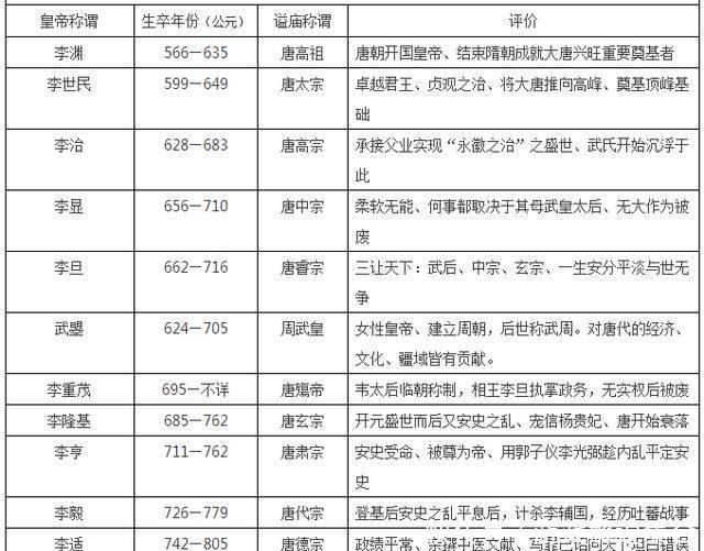 中国皇帝顺序大全,16朝225位,收藏这张表就够