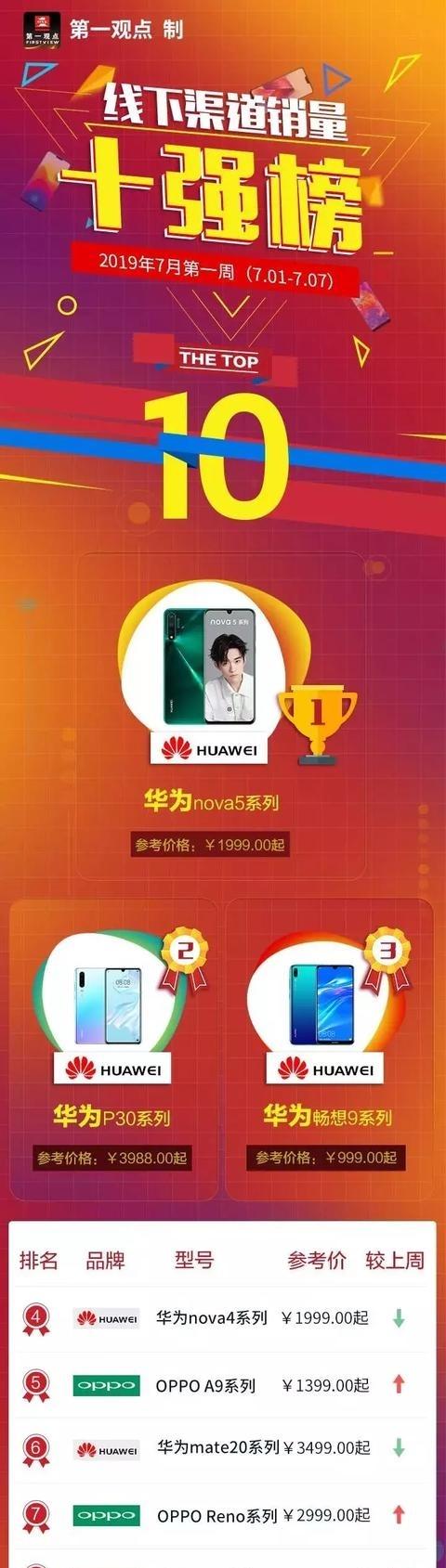 线下手机销量跌幅超3成华为nova5晋级畅销榜新王