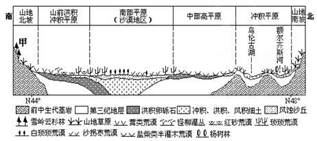 柴达木盆地 d. 四川盆地2 2.