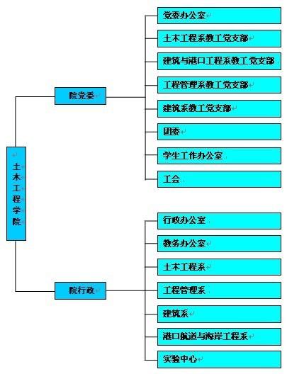 土木工程学院组织结构图