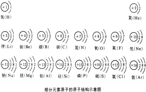 氯原子的原子结构图