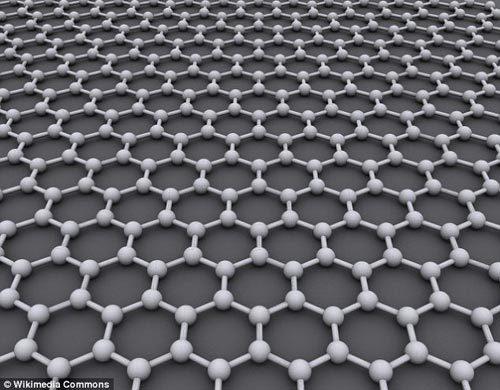 理想的石墨烯结构是平面六边形点阵