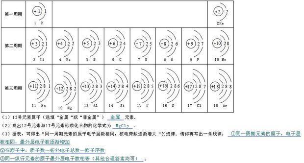 元素周期表中原子序数21以后的元素的原子结构图有吗