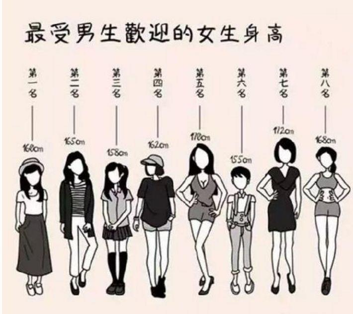 最受异性看看的身高排名,欢迎你排第几名裸露头像女生图片