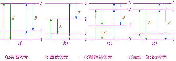 荧光显示器电路图