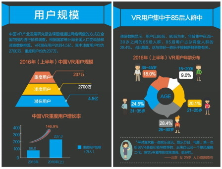 2016半年度VR用户报告