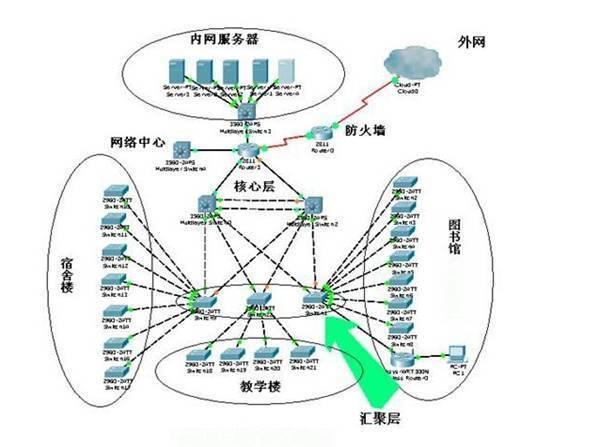 网络拓扑图下需补充文字描述