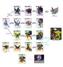 '—世界树从它体内提取出来并以x抗体为基础进行死亡进化的特殊数码兽