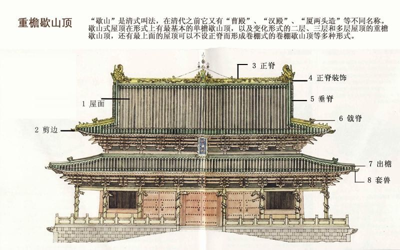 形成了独特的木结构建筑体系.