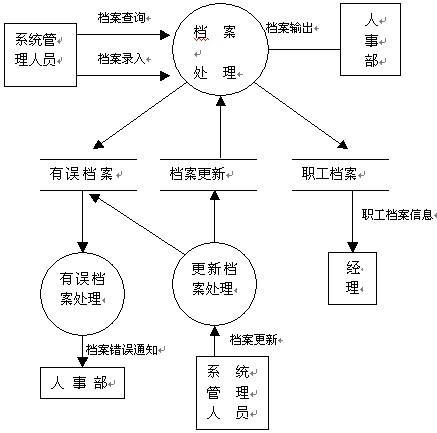 数据流程图_好搜百科