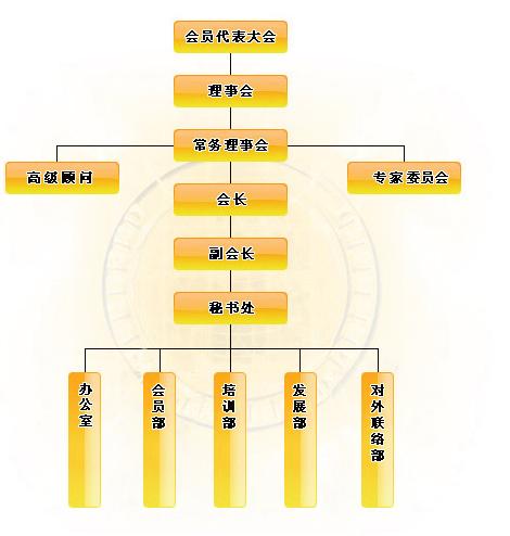 广东省企业培训协会组织机构