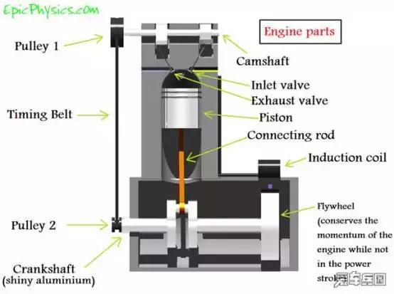 5l的直列四缸自然吸气发动机