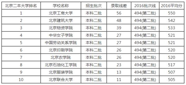 北京的二本大学有哪些?_360问答