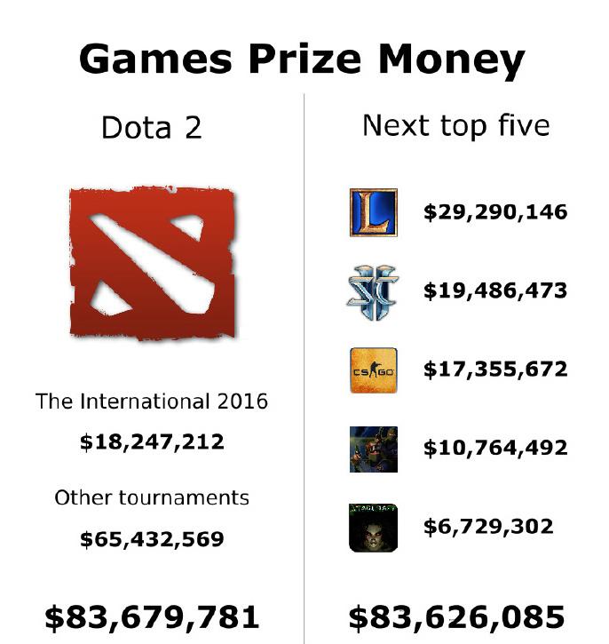 《DOTA2》全年赛事奖金高达八千多万美金