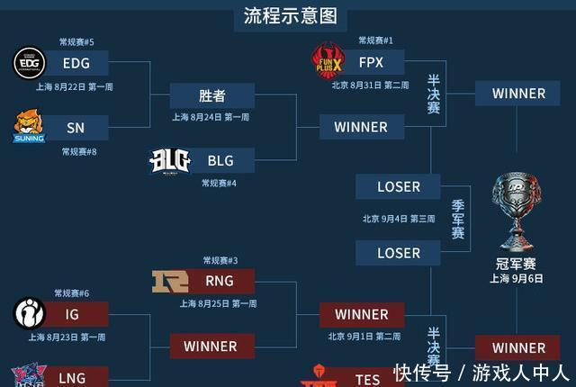 LOL:老牌豪门迎战新锐劲旅IG与EDG能否觉醒