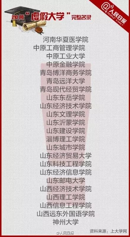 第四批中国虚假大学警示榜 - shengge - 我的博客